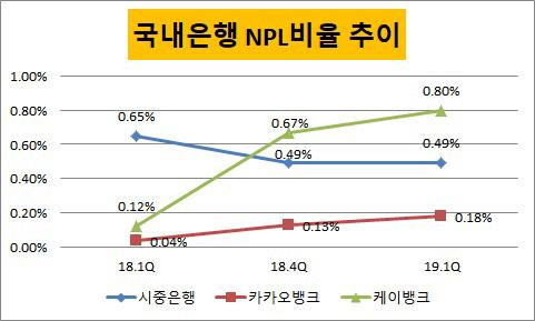 국내은행 NPL비율