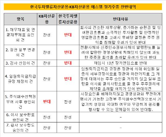 한국밸류 KB 에스엠 정기주총 찬반