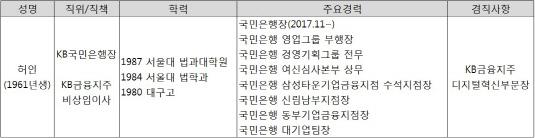 허인 행장 프로필