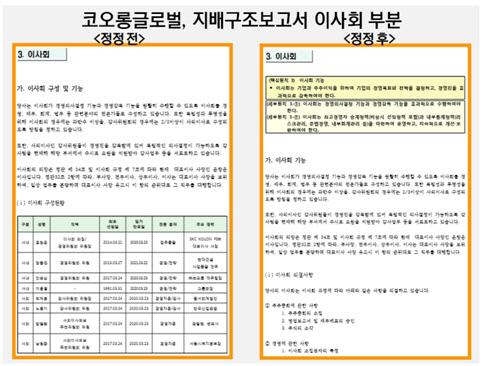 코오롱글로벌, 지배구조보고서 이사회 부분