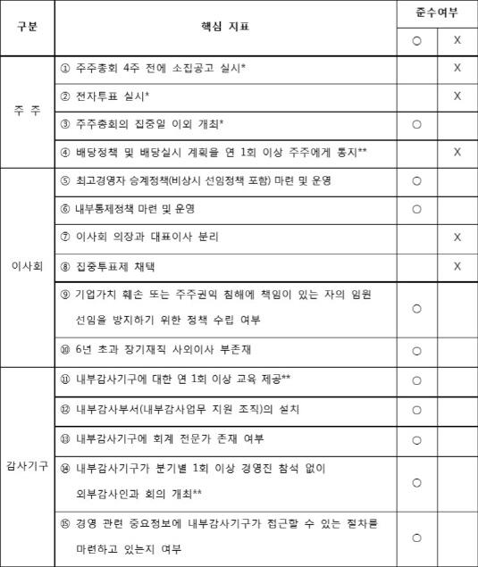 유한양행 지배구조 핵심지표_20190605