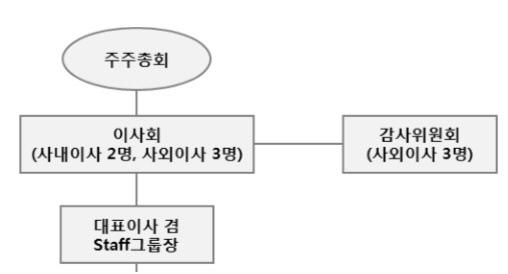 삼양홀딩스 이사회 조직도