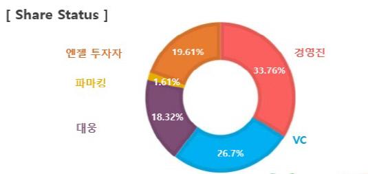 바이오시네틱스 주요주주 현황_20190611