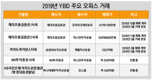 2019년 YBD 주요 오피스 거래