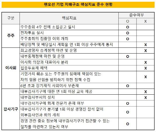 팬오션 준수 현황