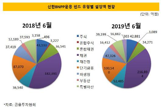 신한BNPP운용 펀드 유형별 설정액 현황