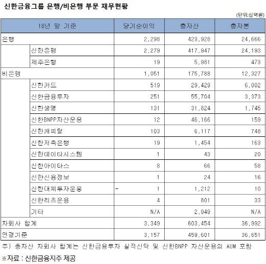 [크기변환]신한금융 재무현황