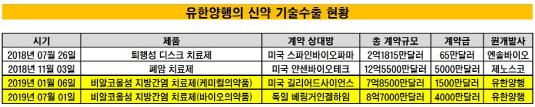 유한양행 신약 기술수출 현황_20190701(수정본)