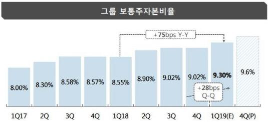 JB금융 자본적정성