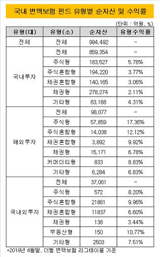 국내 변액보험 펀드 유형별 순자산 및 수익률