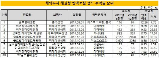 (1시각물)변액펀드_해외채권형