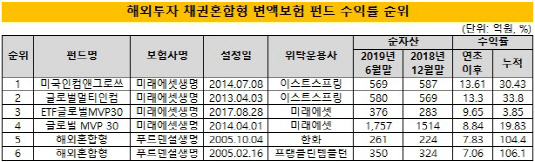 (2시각물)변액펀드_해외채권혼합형