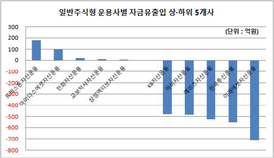 일반주식형 운용사별 자금유출입 상하위 5개사