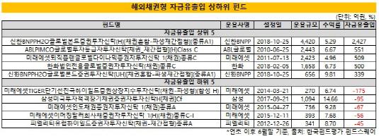 (4시각물)해외채권형_자금유출입_상하위_펀드