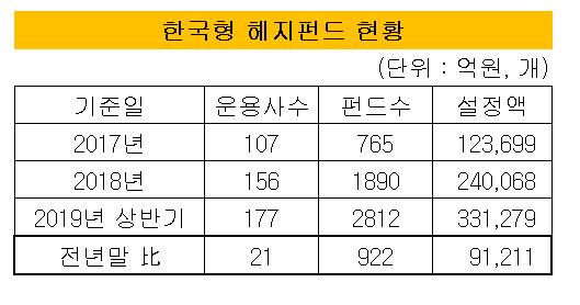 한국형헤지펀드 전체현황
