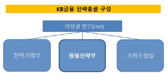 KB원펌전략부