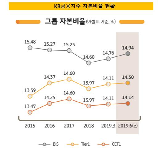 KB금융지주 자본비율 현황
