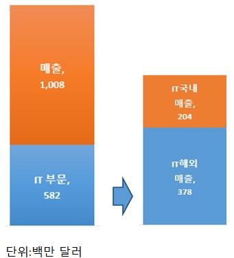 FPT 2018년 총매출 및 IT 부문 매출