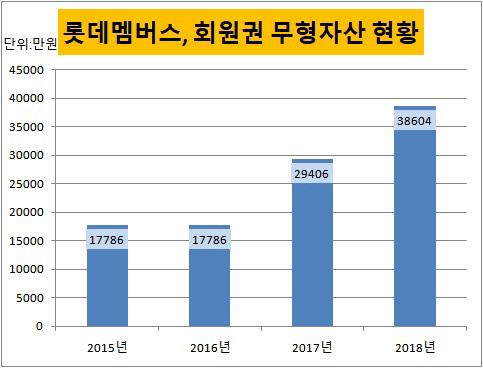 롯데멤버스 회원권 무형자산 현황