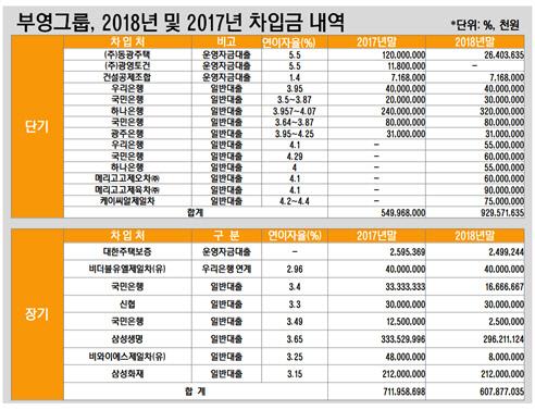 부영그룹, 2018년 및 2017년 차입금 내역