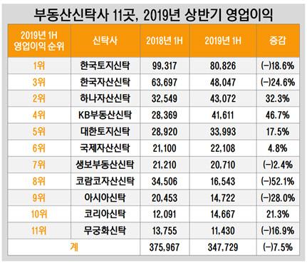 부동산신탁사 11곳, 2019년 상반기 영업이익