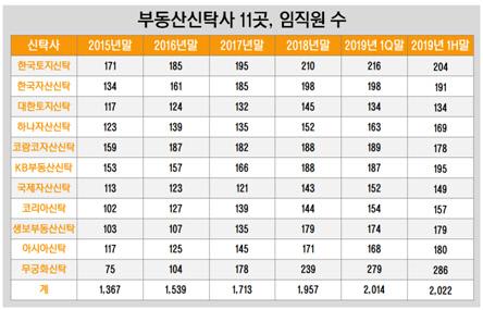 부동산신탁사 11곳, 임직원 수