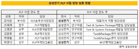 삼성전기 PLP 임원