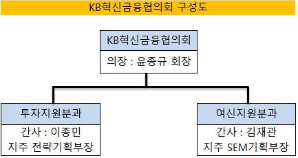 KB혁신금융협의회 구성도