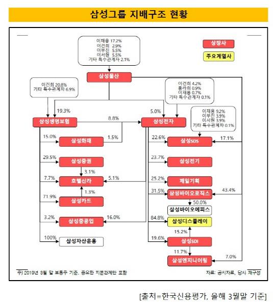 삼성그룹 지배구조