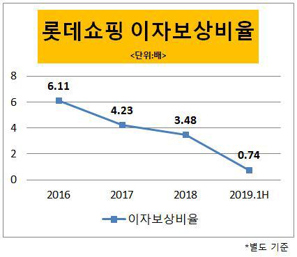 롯데쇼핑 이자보상비율