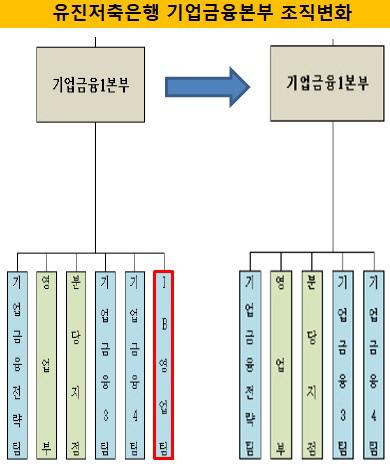 유진저축 IB영업팀