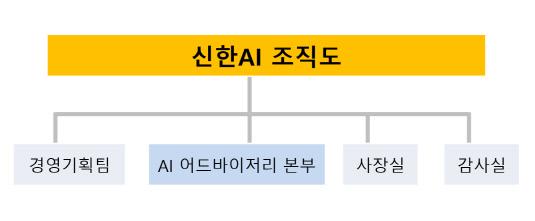 신한AI조직도