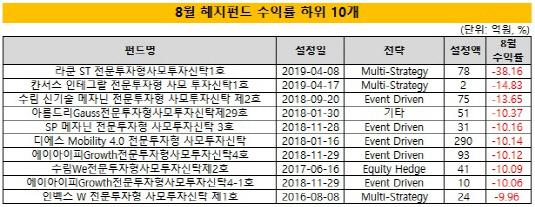 (1시각물)8월_헤지펀드수익률_하위10개