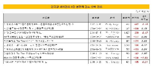 8월 한국형 헤지펀드 설정액 하위권