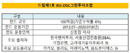 드림제1호 KU-DSC그린투자조합