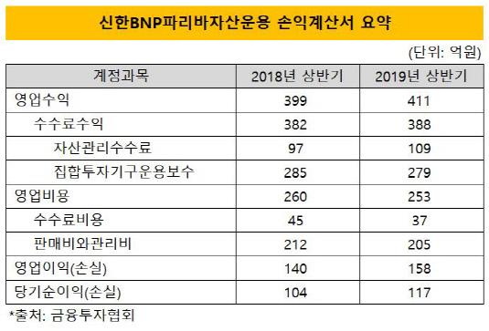 신한bnpp 손익계산서 요약
