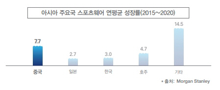 아시아 주요국스포츠웨어 연평균 성장률