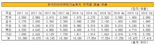 한국타이어 지역별 판매실적