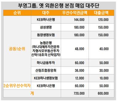 부영그룹, 옜 외환은행 본점 매입 대주단