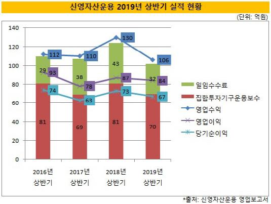 (2시각물)신영자산운용_2019년상반기_실적현황