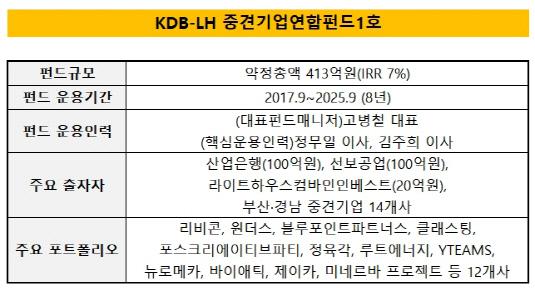 라이트하우스컴바인인베스트 KDB-LH중견기업연합펀드1호