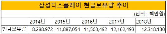 삼성디스플레이현금보유