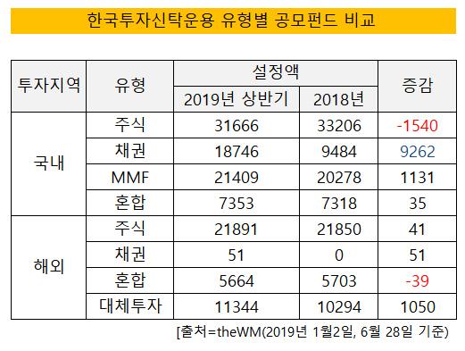 한국투자신탁운용 펀드