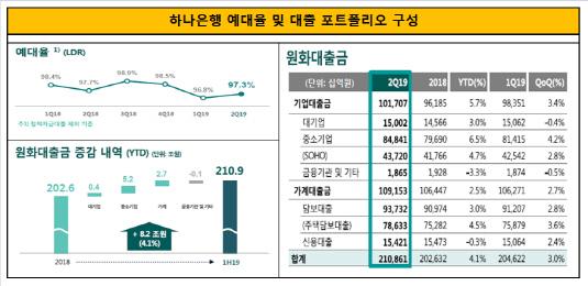하나은행 예대율 및 대출 포트폴리오 구성