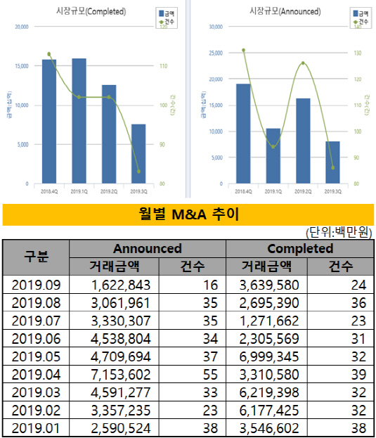 M&A overview