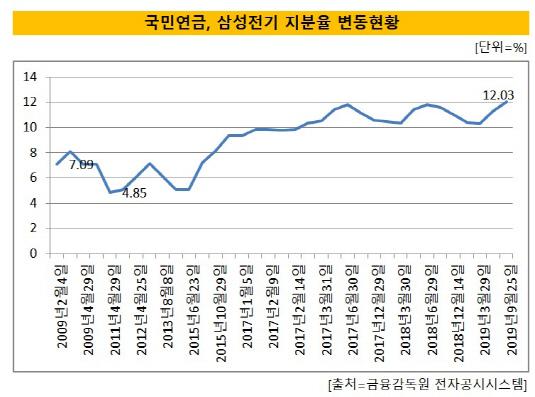 삼성전기 지분율