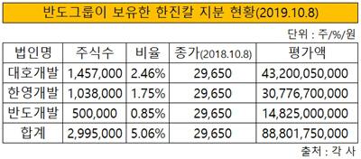 반도그룹이 보유한 한진칼 지분 현황