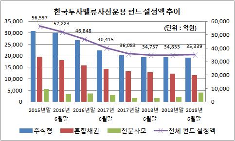 한국투자밸류자산운용 펀드 설정액 추이