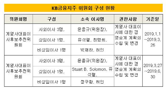 KB금융지주 위원회 구성현황