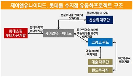 제이엘유나이티드, 롯데몰 수지점 유동화프로젝트 구조
